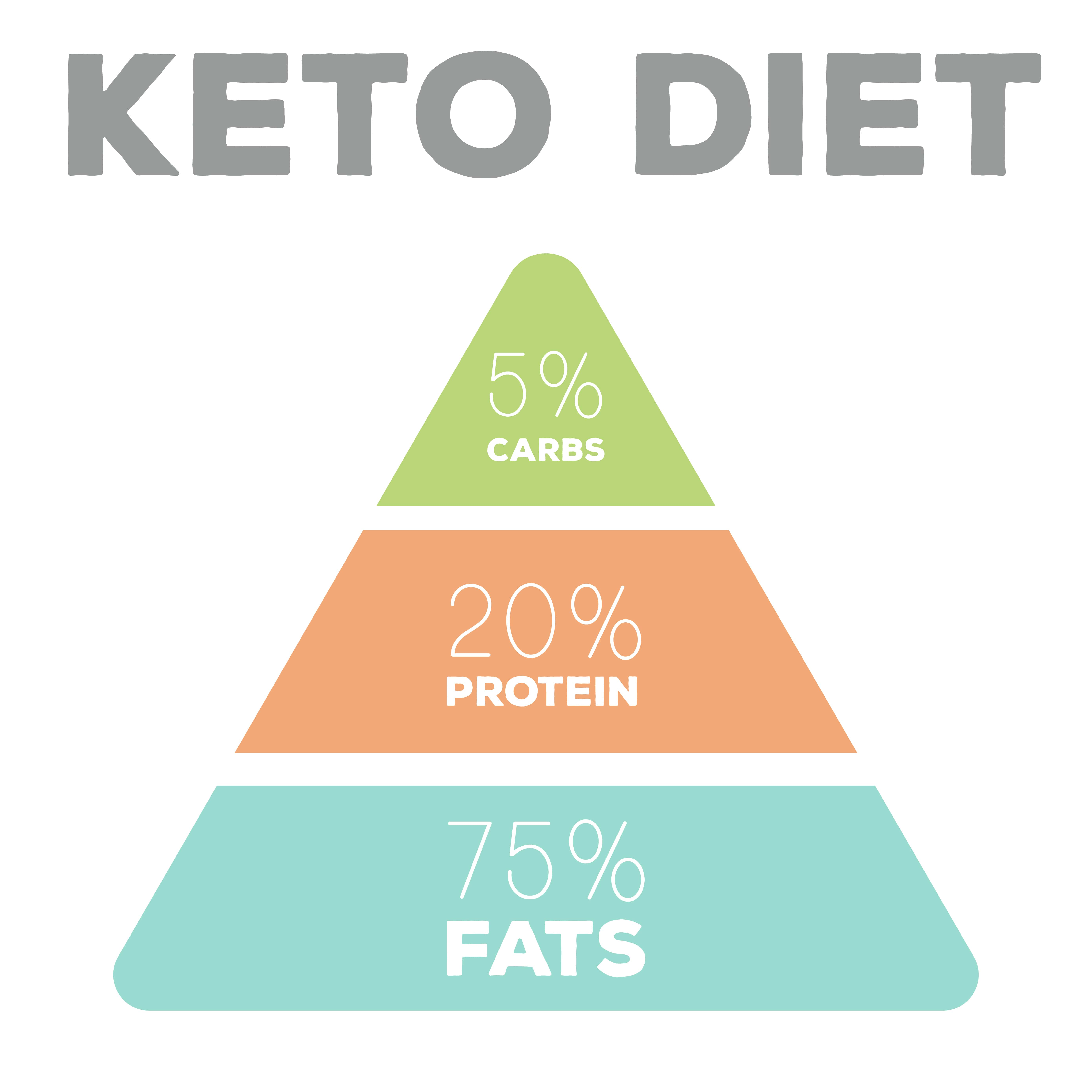 OneShare Health Blog Presents Healthy Keto Diet to Lose Weight
