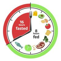 OneShare Health Blog Presents Healthy Intermittent Fasting Diet to Lose Weight